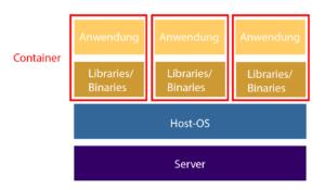 Virtualisierung mittels Containern