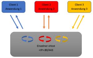 Schematische Darstellung: Einzelner vHost für mehrere Webanwendungen