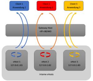 Schematische Darstellung: Gateway-Host und einzelne vHosts pro Webanwendung