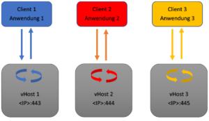 Schematische Darstellung: Ein vHost pro Webanwendung (Eindeutigkeit durch unterschiedliche Ports)