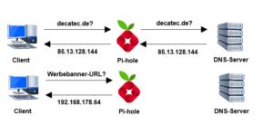 Zwei DNS-Abfragen mit Pi-hole: Die obere Abfrage wird an den DNS-Server weitergeleitet, die untere Abfrage beantwortet Pi-hole mit seiner eigenen LAN-IP und leitet diese nicht an den DNS-Server weiter