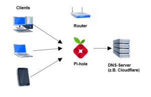 Pi-hole als DNS-Server auf den Clients