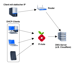 Pi-hole als DNS-Server am Router (per DHCP)