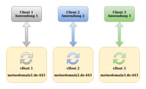 Schematische Darstellung: Ein vHost pro Webanwendung (Eindeutigkeit durch unterschiedliche Domains)
